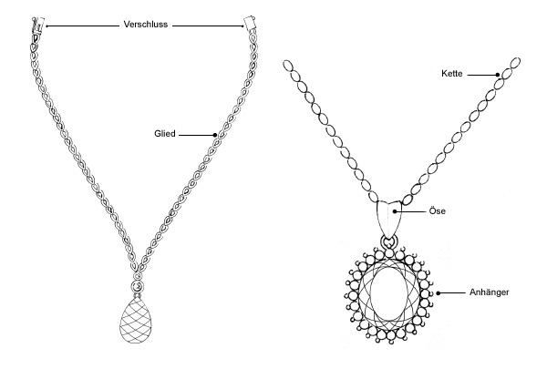 Aufbau Halsketten
