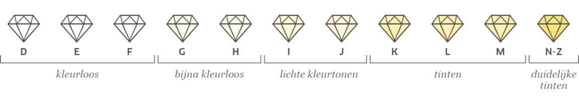 Diamant kleurenschema